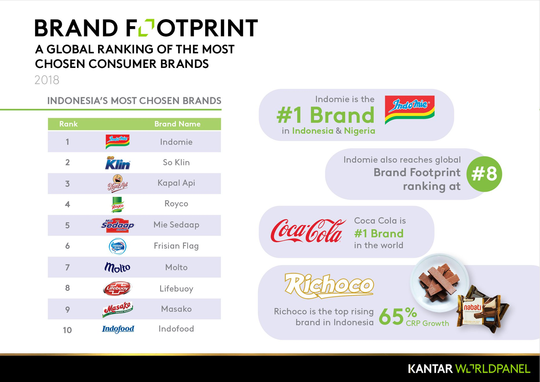 Kantar Worldpanel Trivia Series - Most Chosen Brands