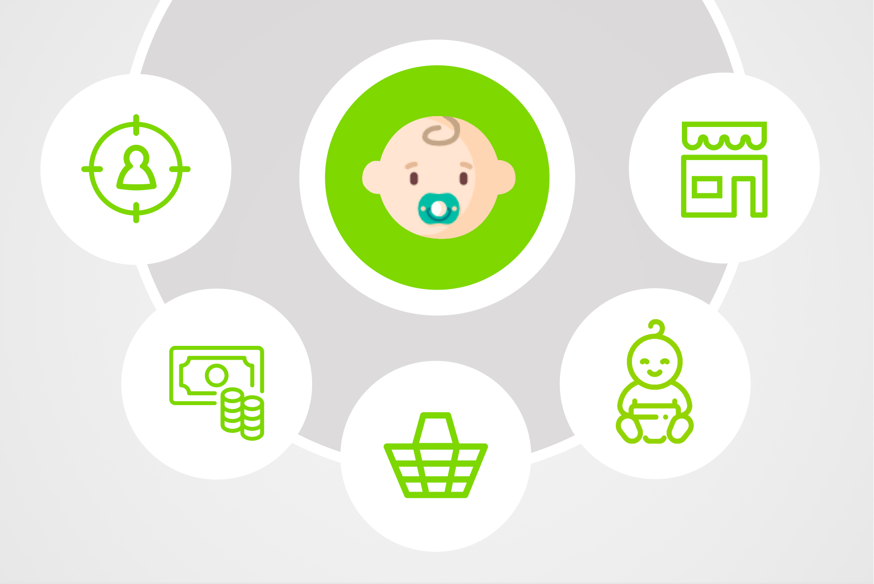 5 Vital Points of Purchasing Behavior in Baby Journey