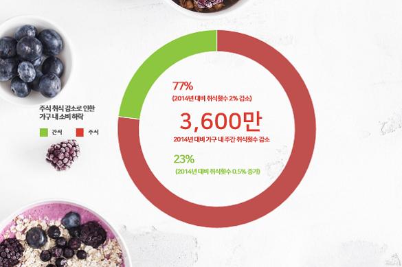 EAT, DRINK &  BE HEALTHY 가구 내 소비 변화 살펴보기