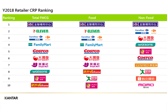 Kantar released Taiwan's retail rankings