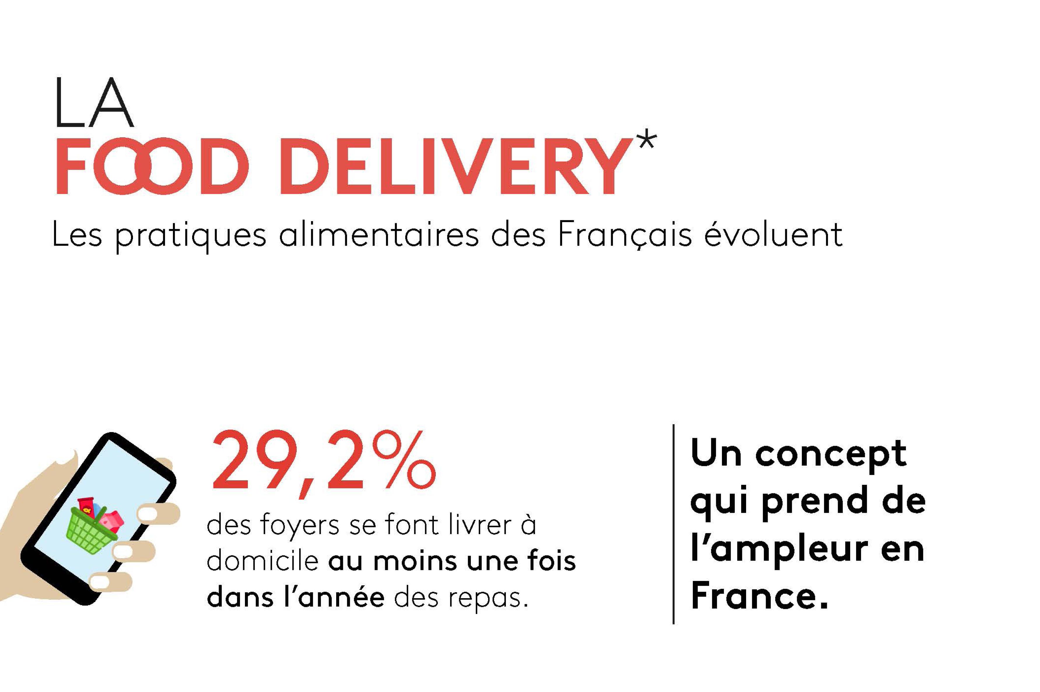 Infographie | La Food Delivery (livraison de repas)