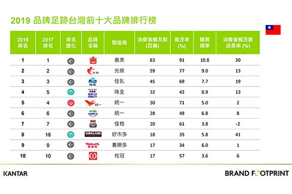 凱度消費者指數公佈2019品牌足跡報告 義美五度蟬聯冠軍寶座