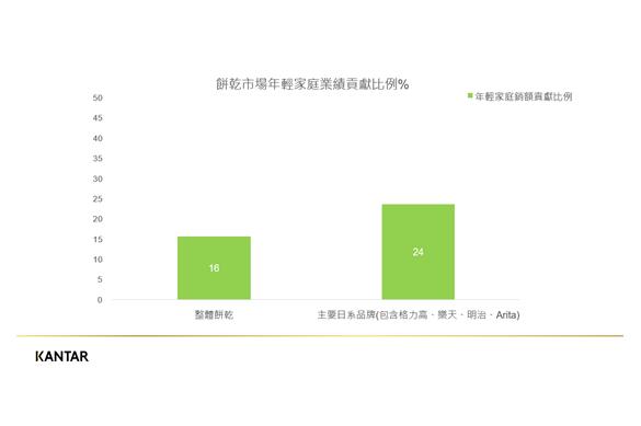 日本品牌餅乾接地氣 精準鎖定20%小家庭