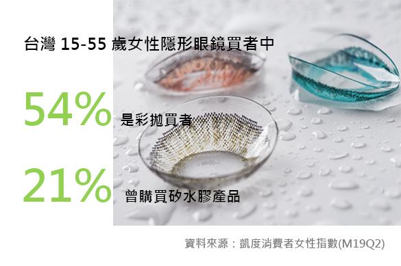隱形眼鏡吸40%年輕消費群 繽紛舒適為大勢