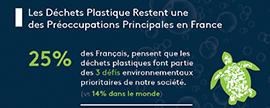 Les Français et le plastique