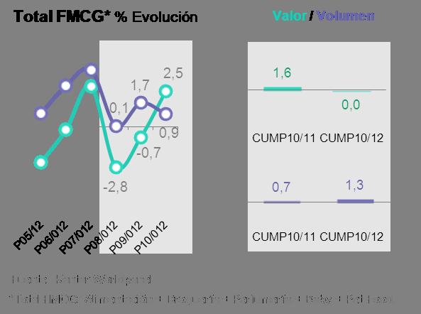 % Evolución Valor y Volumen