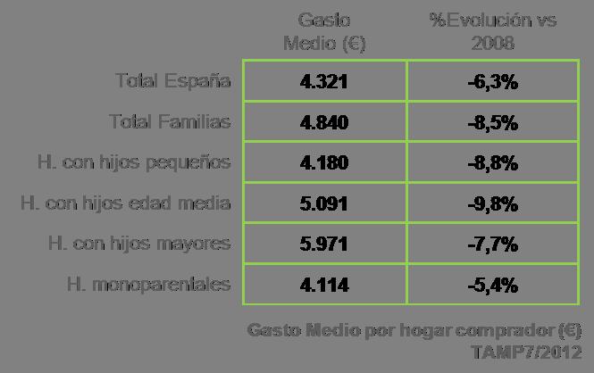 Gasto medio de las familias