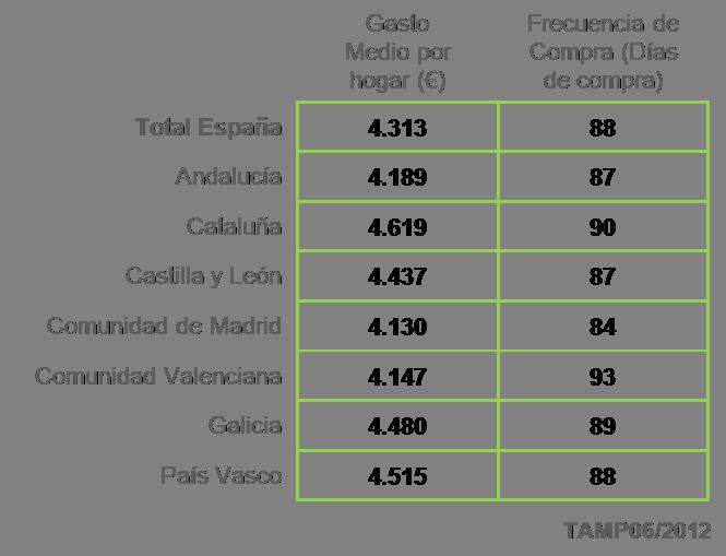 España, un país desigual también en Gran Consumo