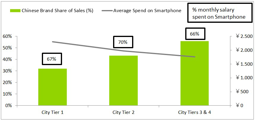 Kantar Worldpanel ComTech:  Urban China Smartphone Sales Data to Q313