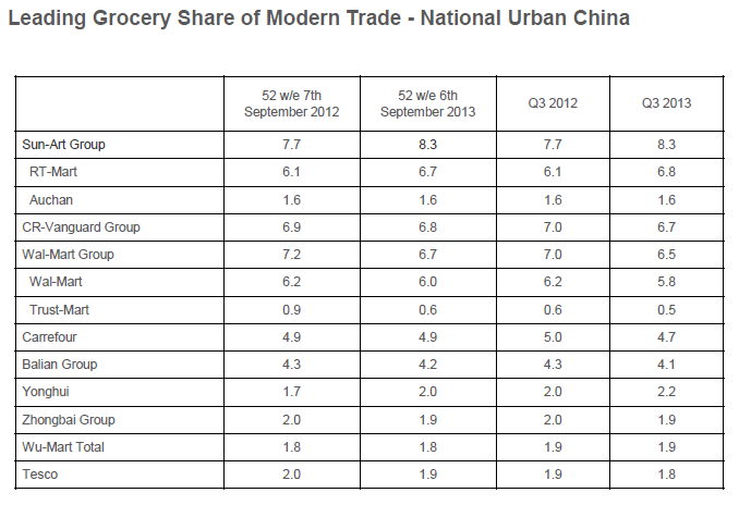 Leading Grocery Share of Modern Trade - National Urban China