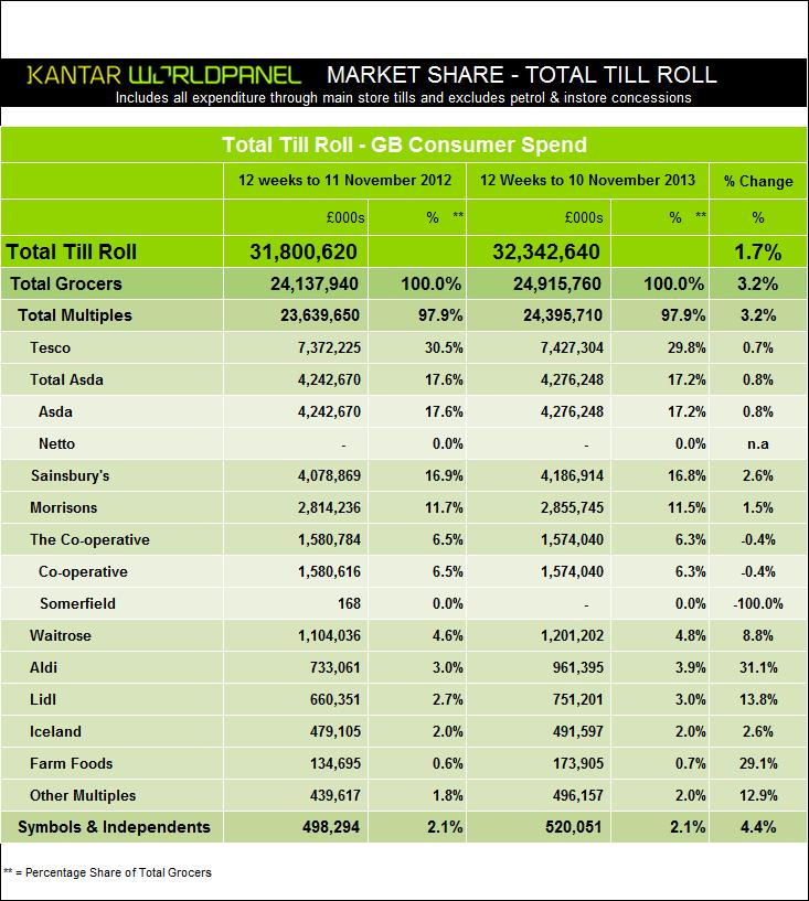 Data Grocery Market Share UK - November 2013