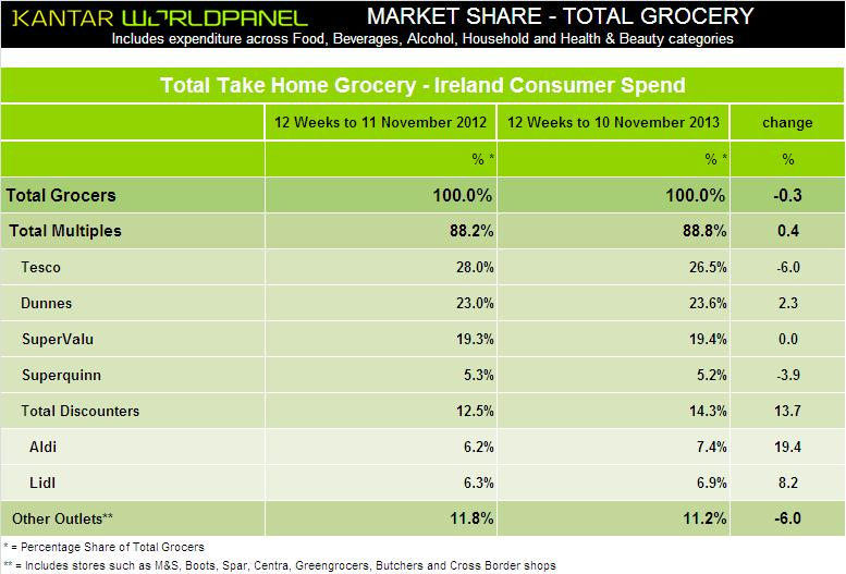 Data Market Share Ireland - 25th November 2013