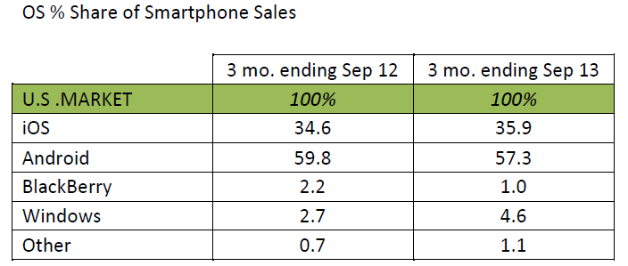 OS % Share of Smartphone Sales
