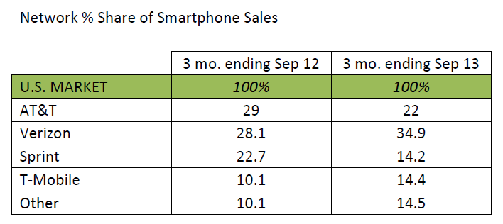Network % Share of Smartphone Sales