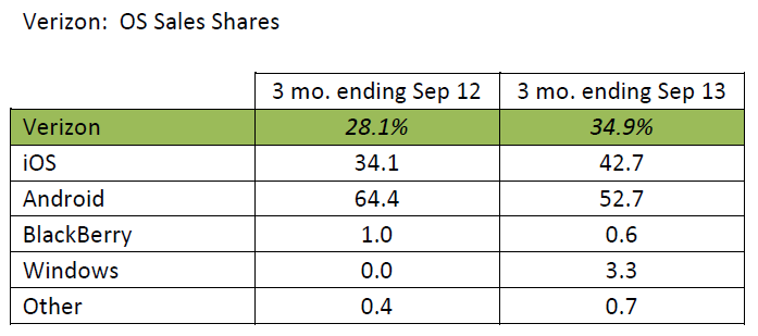 Verizon:  OS Sales Shares